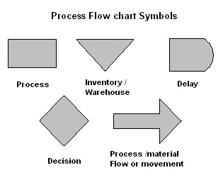 It7150hptmanual licensed for non commercial use only process process flow charting description of the tool ccuart Image collections