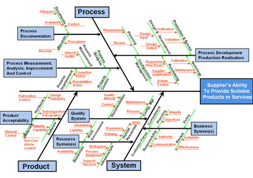 root cause analysis template .
